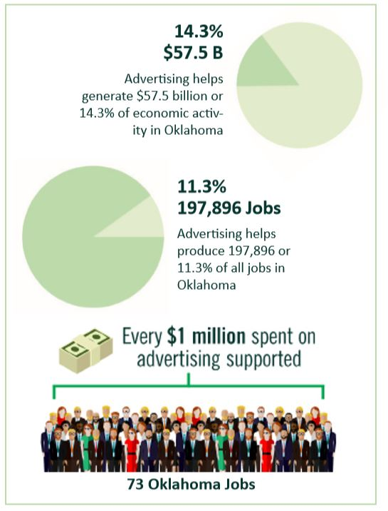 Advertising creates jobs in Oklahoma, Vote NO on Ad Tax